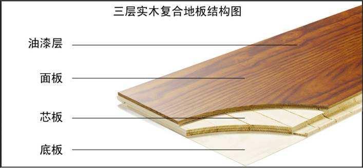 强化复合地板和实木复合地板的区别是什么?