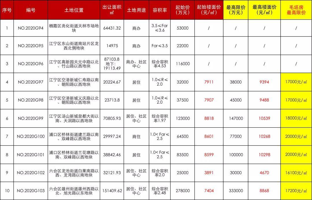 南京再挂10幅地!江宁重量级商业要定了!