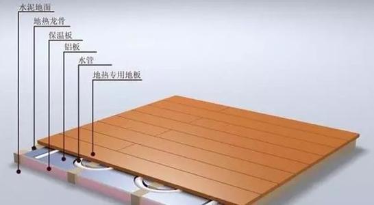 地暖专用地板有哪些品牌推荐