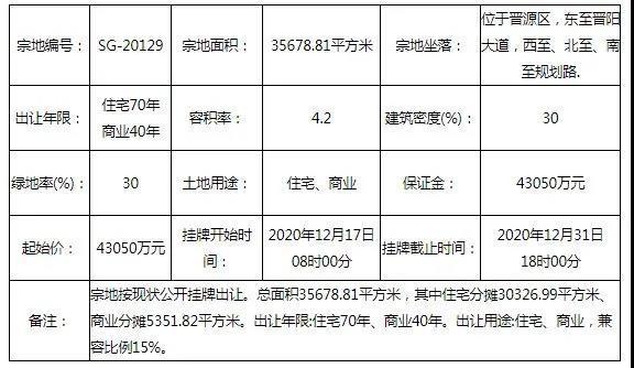 土拍预告丨太原市晋源区晋阳大道旁一宗商住用地挂牌出让