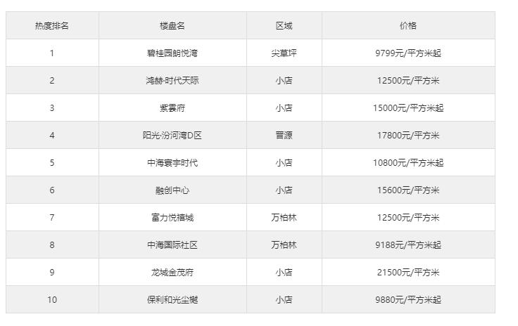 11月太原新房热搜榜出炉:碧桂园朗悦湾排第一!