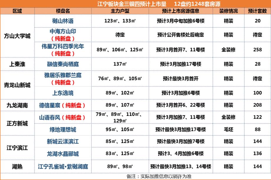 金三银四南京56家楼盘推近上万套房源,江核、燕子矶、河西都有