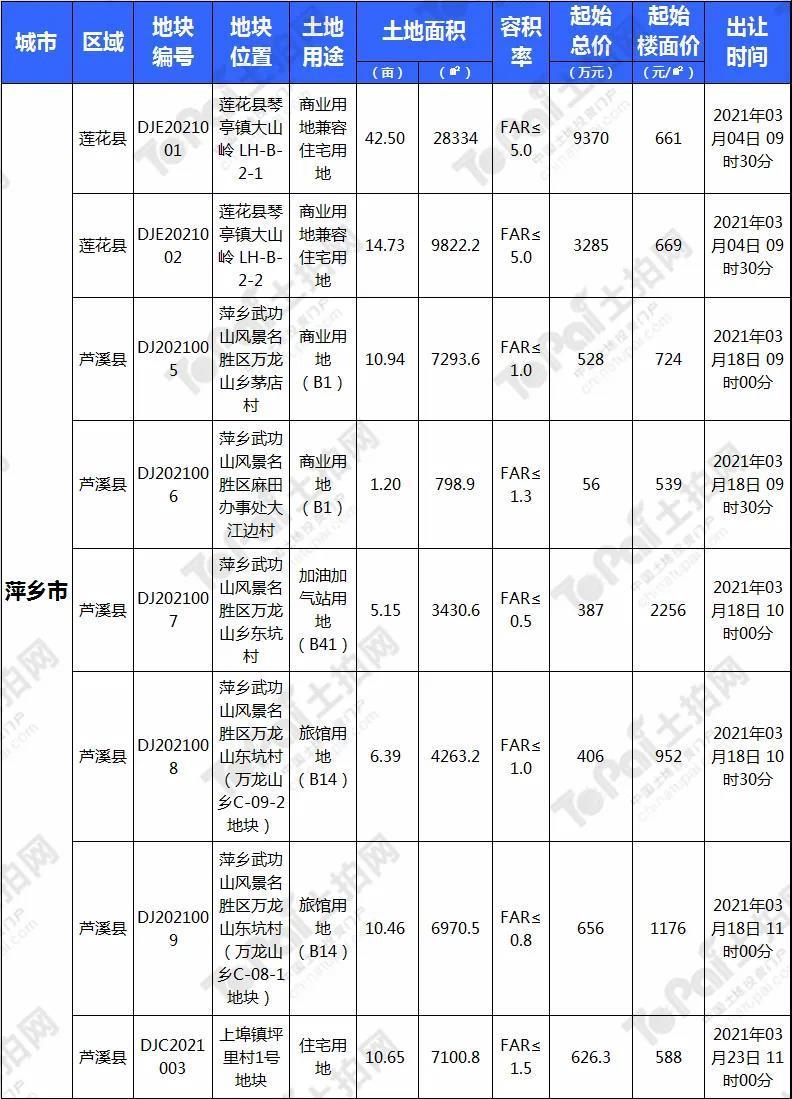 2021年萍乡市3月土拍预告