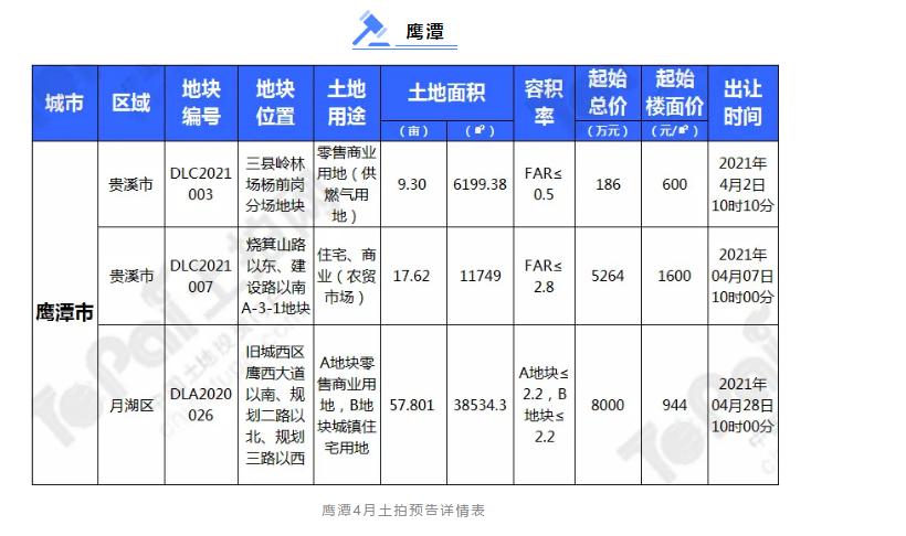2021年鹰潭4月土拍预告详情表