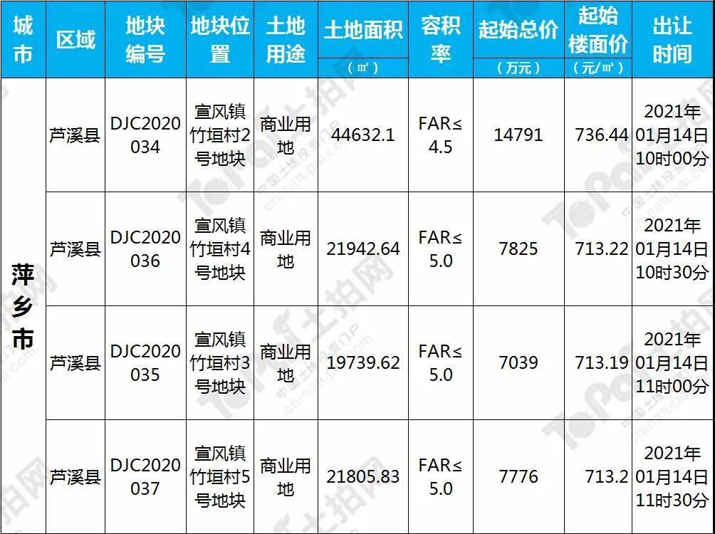 2021年萍乡1月土拍预告详情表